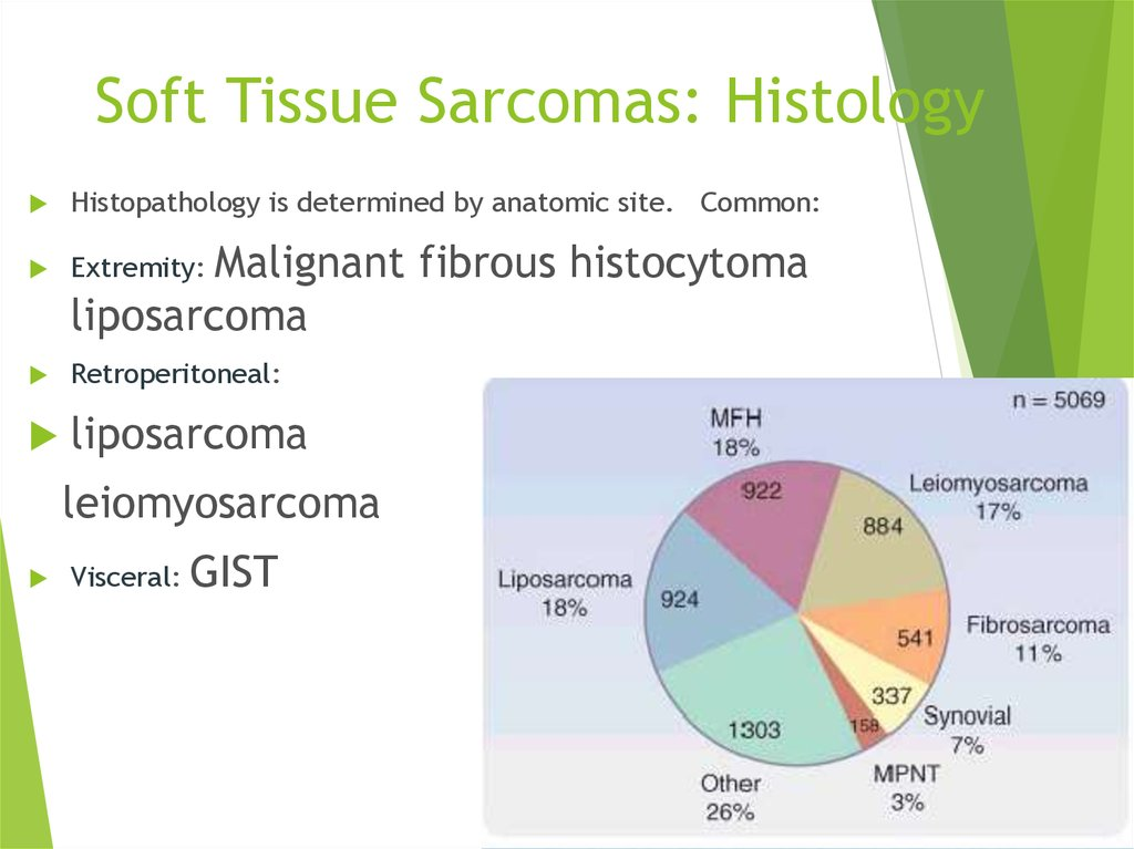 Soft Tissue Sarcomas: Histology