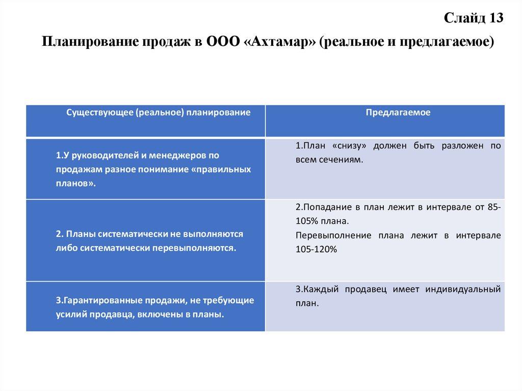 Системы управления сбытом crm планируемая дата поступления битрикс
