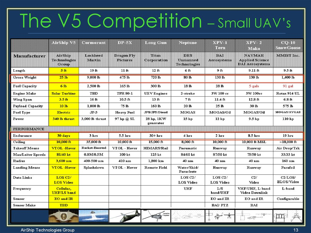 The V5 Competition – Small UAV's