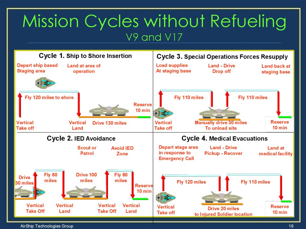 Mission Cycles without Refueling V9 and V17