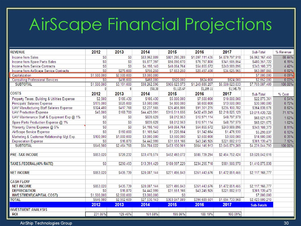 AirScape Financial Projections