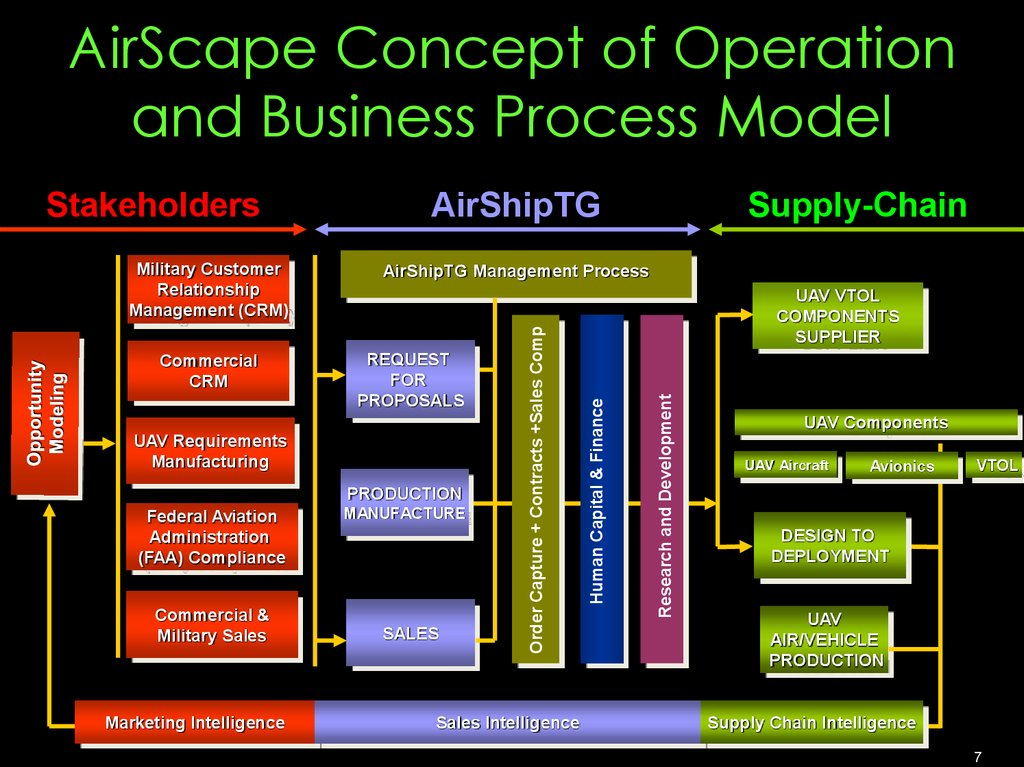 AirScape Concept of Operation and Business Process Model