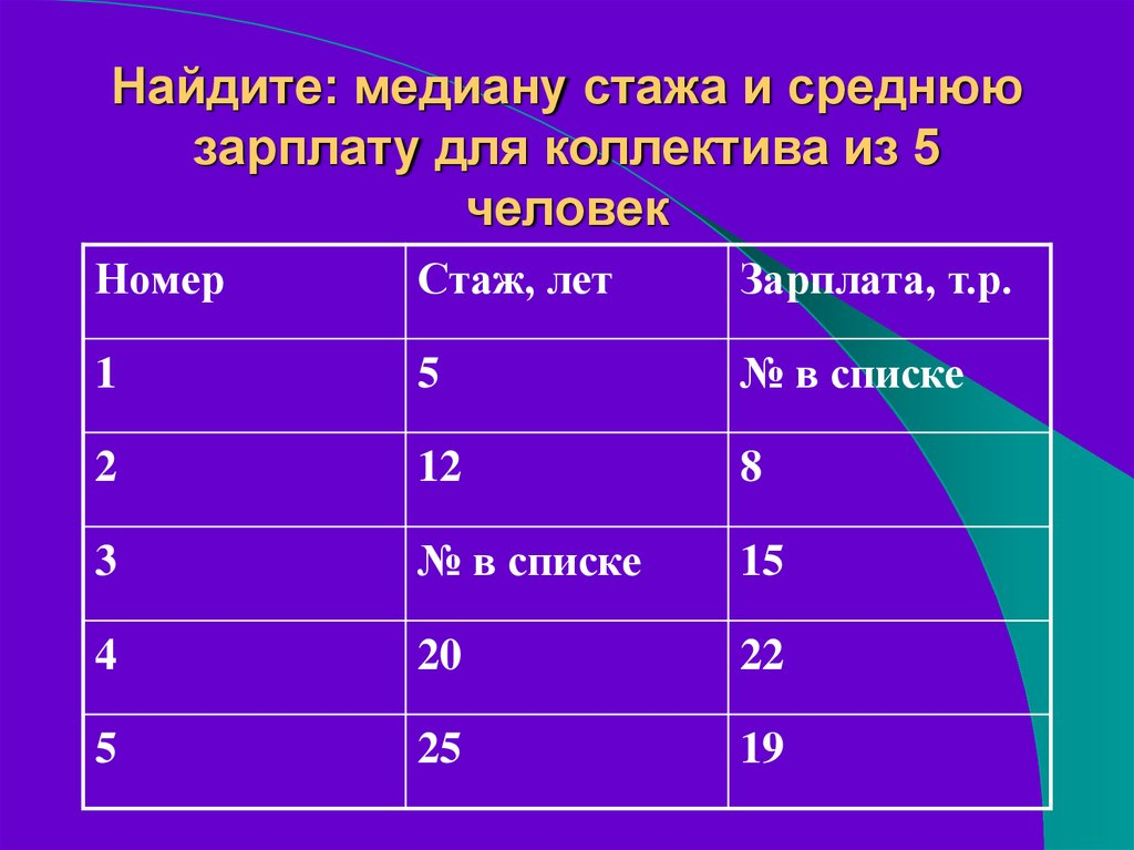 Примеры решения задач статистике выборочное наблюдение для решения задач линейной оптимизации используют методы