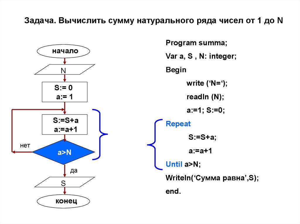 Вычислить сумму натурального ряда чисел от 1 до n используя оператор repeat