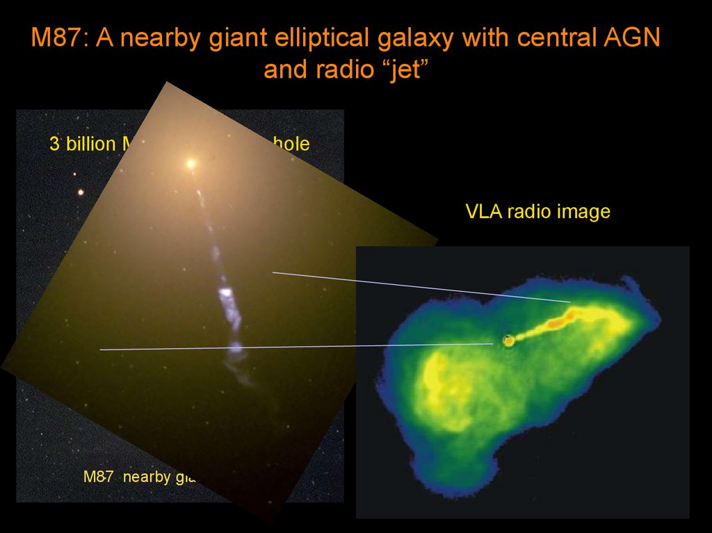 quasars and active galaxies An active galaxy is a galaxy that has a very small core of extremely high powered emissions forming massive jets emanating from the center of the galaxy the core is very bright and may be highly variable compared to the rest of the galaxy.