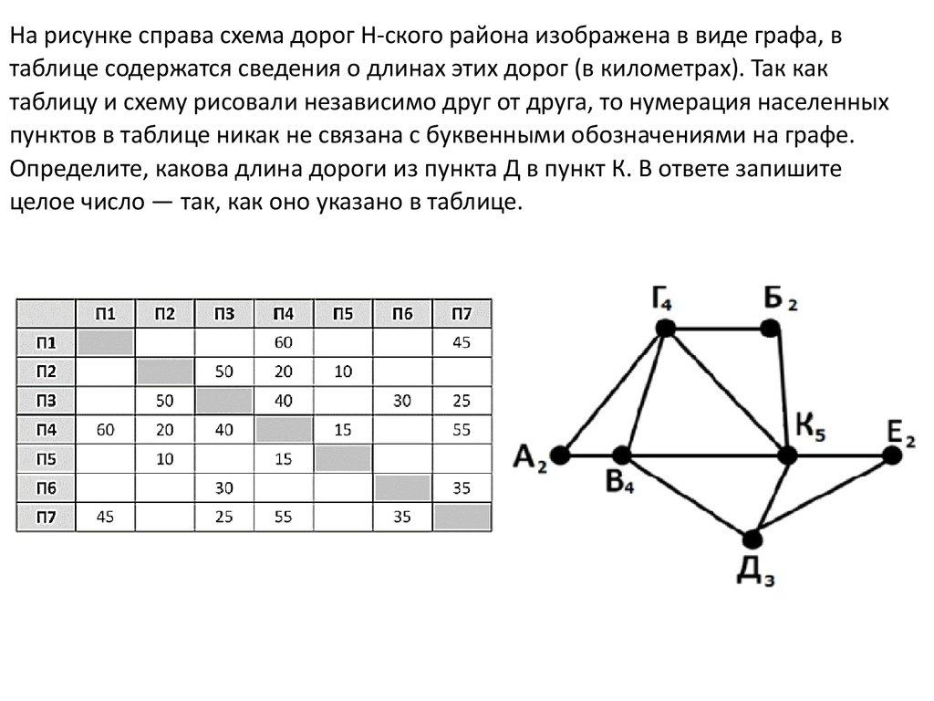 Решение задачи по схеме граф задачи облигации с решением