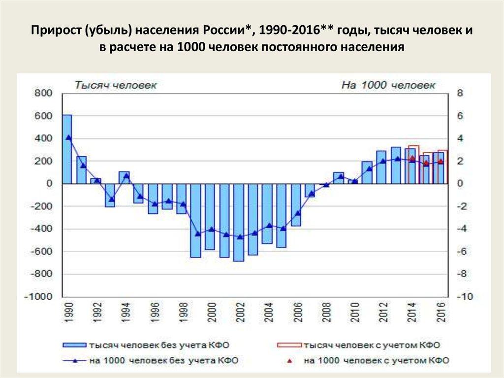 Численность населения россии и ее изменения в 2019 году - КалендарьГода новые фото