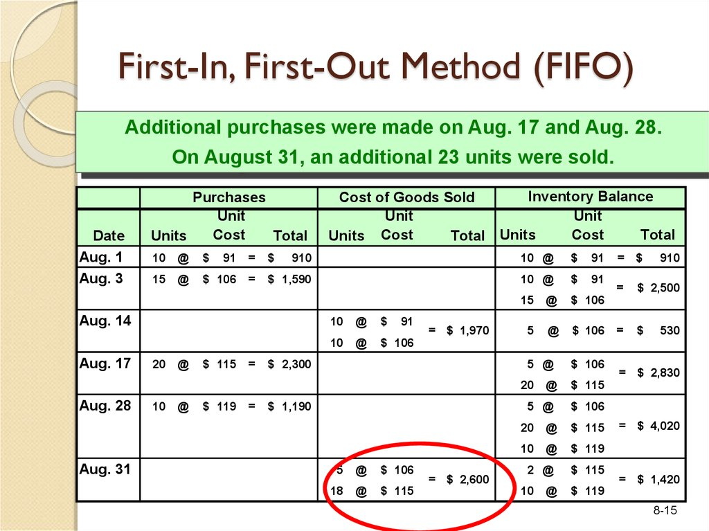 First-In, First-Out Method (FIFO)