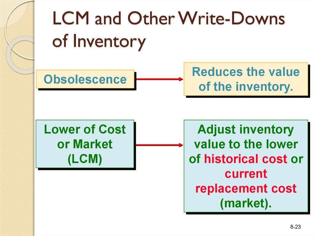 LCM and Other Write-Downs of Inventory