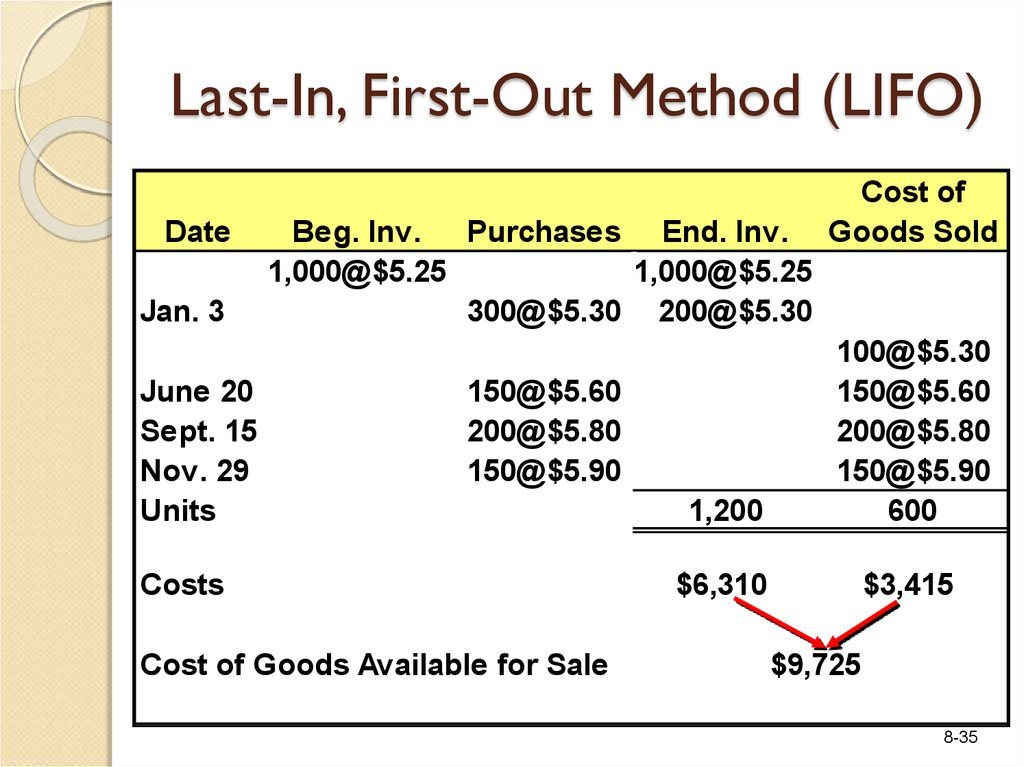 Last-In, First-Out Method (LIFO)
