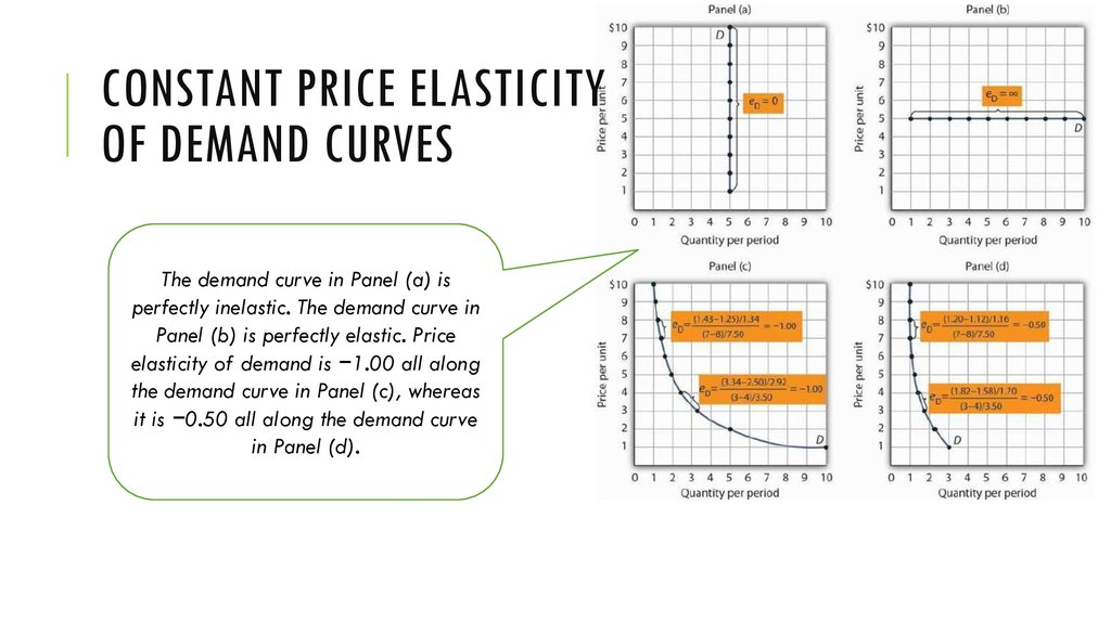 Constant Price Elasticity of Demand Curves