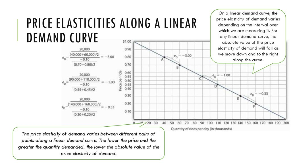 Price Elasticities Along a Linear Demand Curve