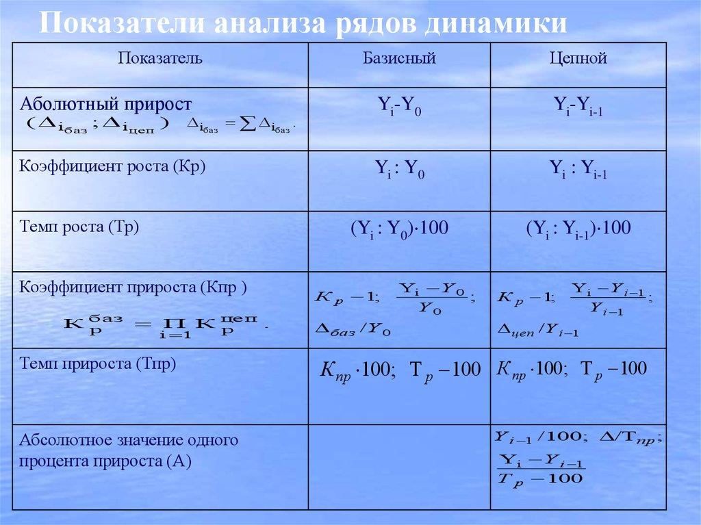 Динамики шпаргалка показатели изучения рядов
