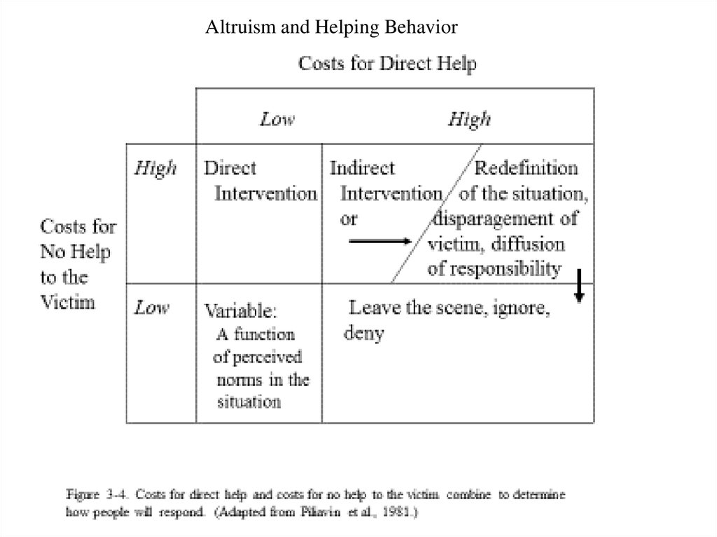 Altruism and Helping Behavior