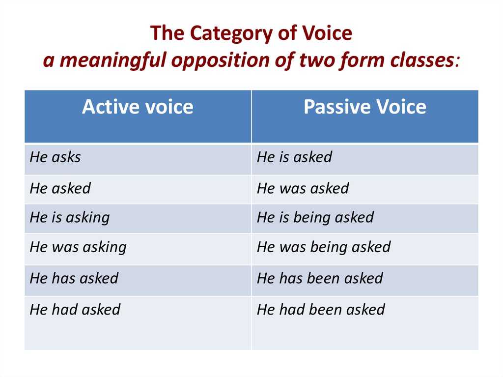 The Category of Voice a meaningful opposition of two form classes: