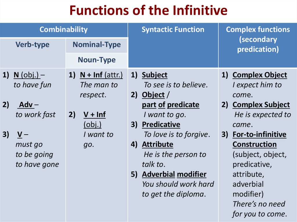 Functions of the Infinitive