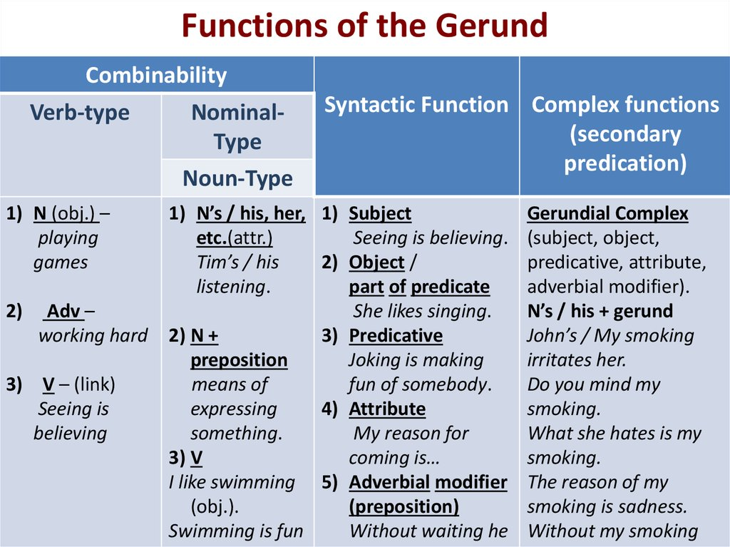 Functions of the Gerund