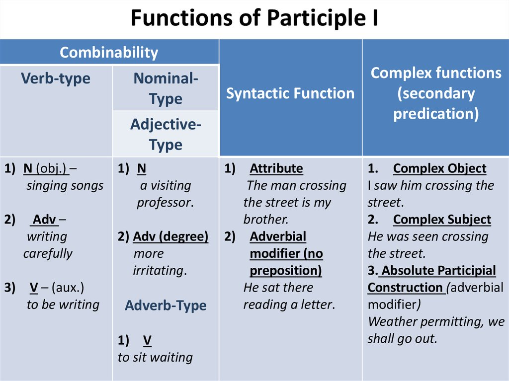 Functions of Participle I