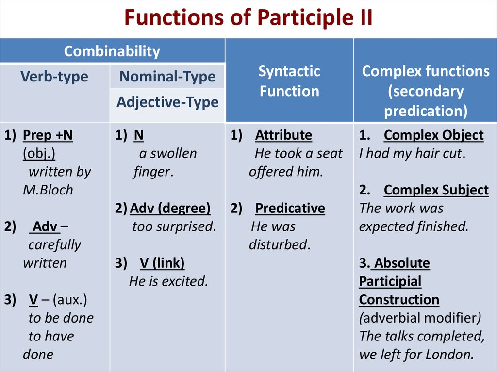 Functions of Participle II