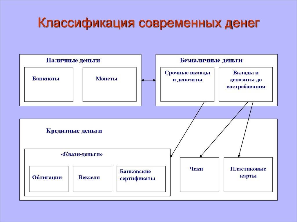 срочные вклады относятся к почти деньгам какой банк даст кредит без отказа 100000 рублей