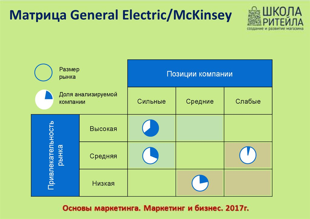 awl ge mckinsey approach View homework help - ge-mckinsey-matrix-powerpoint from span 101 at south carolina gemckinsey9boxmatrix priority for investment.