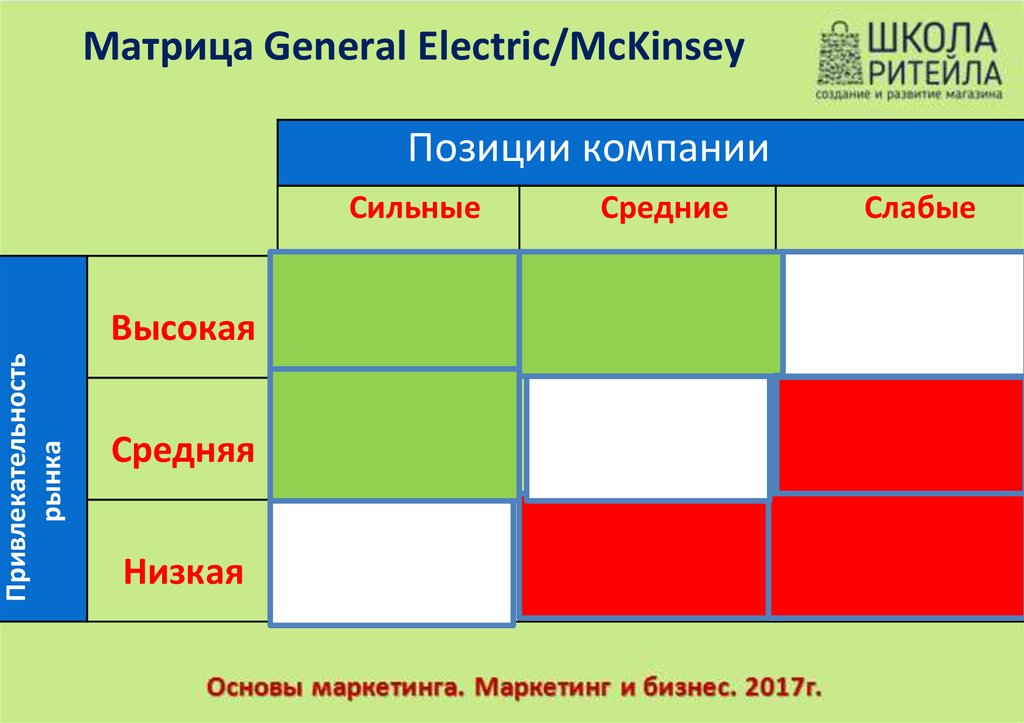 Матрица General Electric/McKinsey