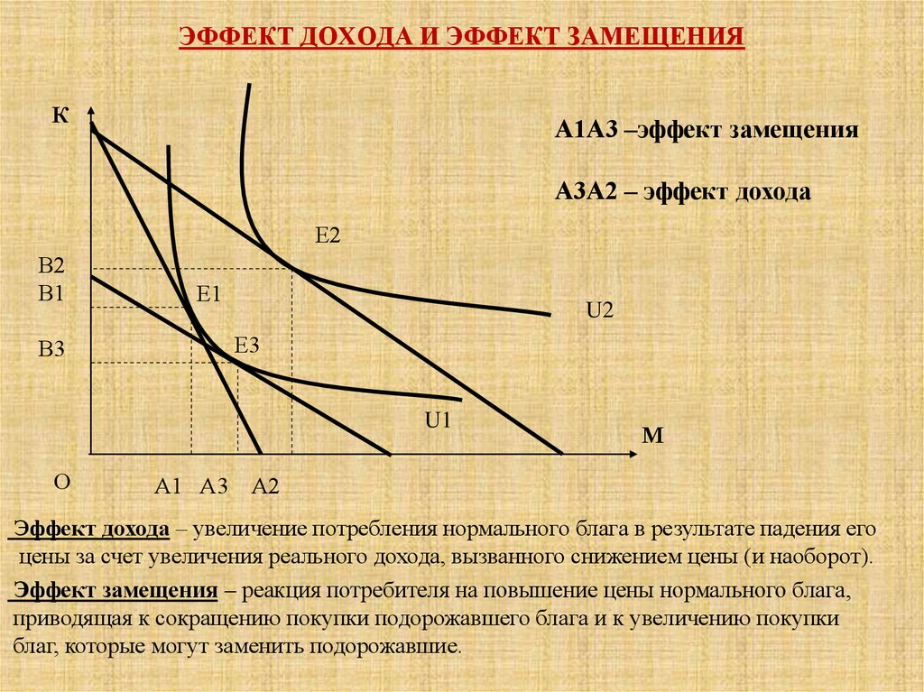 Производителя на изменение эффект шпаргалка реакция дохода цен. и масштаба