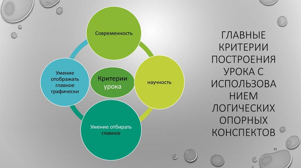 Конспект урока по географии с применением работы с опорными словами тема население евразии 7 класс
