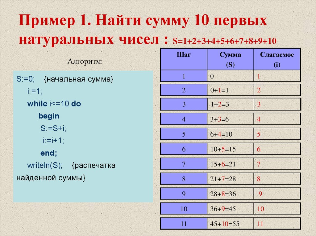 Пример решения задачи на сумму примеры решения задач с sin