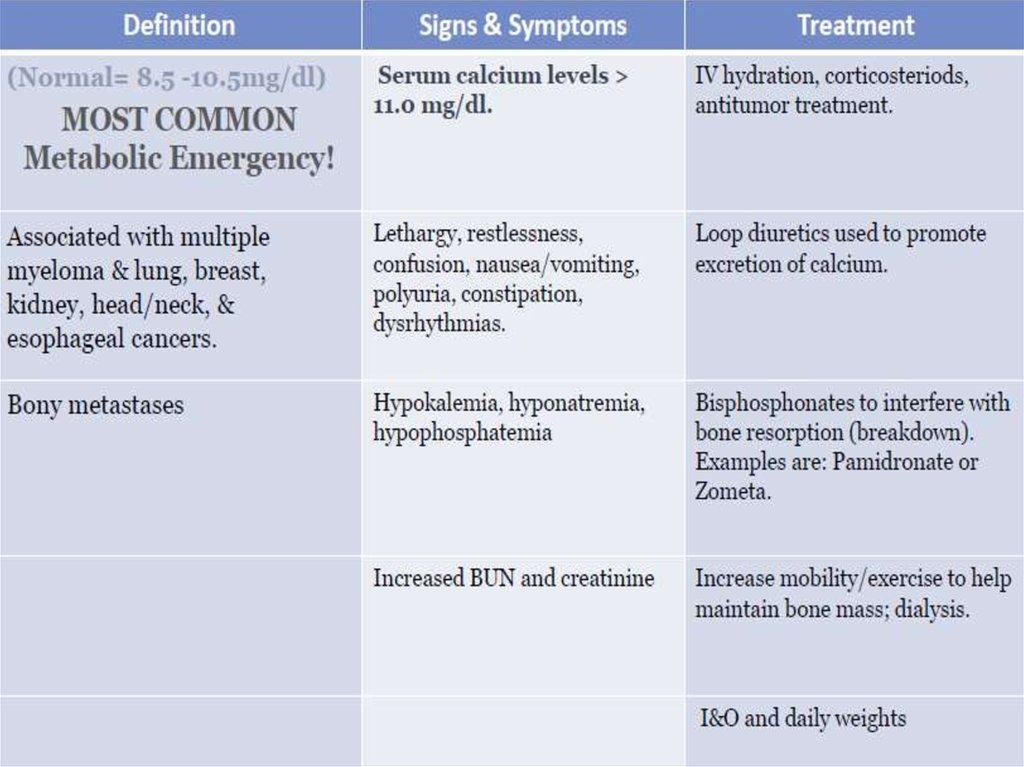 Oncological Emergencies - online presentation