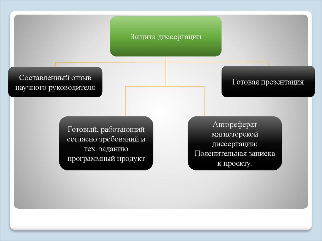 trebovania online presentation Готовый работающий согласно требований и тех заданию программный продукт Готовая презентация Автореферат магистерской диссертации Пояснительная записка