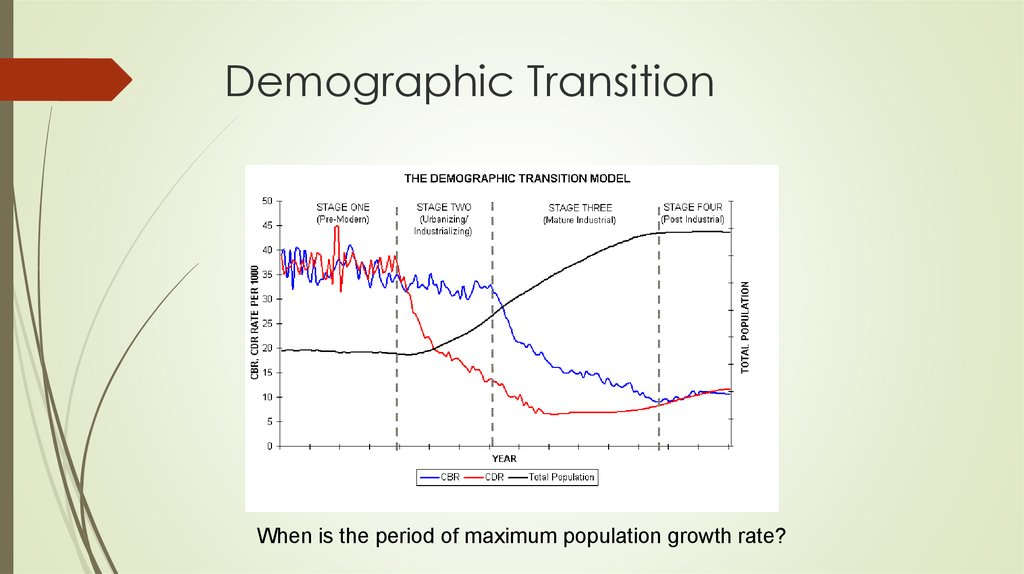 stages of demographic transition in spain between 1960 2008 essay The decline in the birth rate during the second phase of the demographic transition theory is also a result of the improvements in the standard of living and in health care the increase in prosperity resulted in a decline of the total fertility rate.