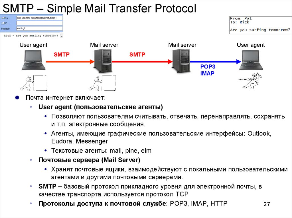 SMTP – Simple Mail Transfer Protocol