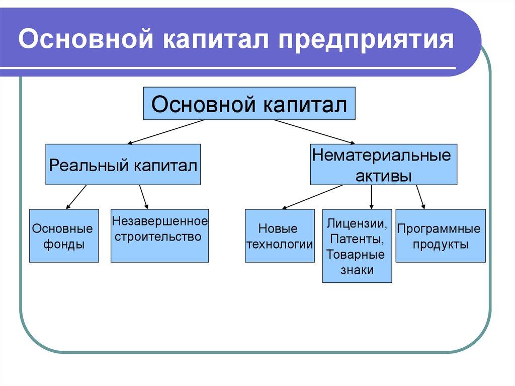 Финансы предприятий - презентация онлайн