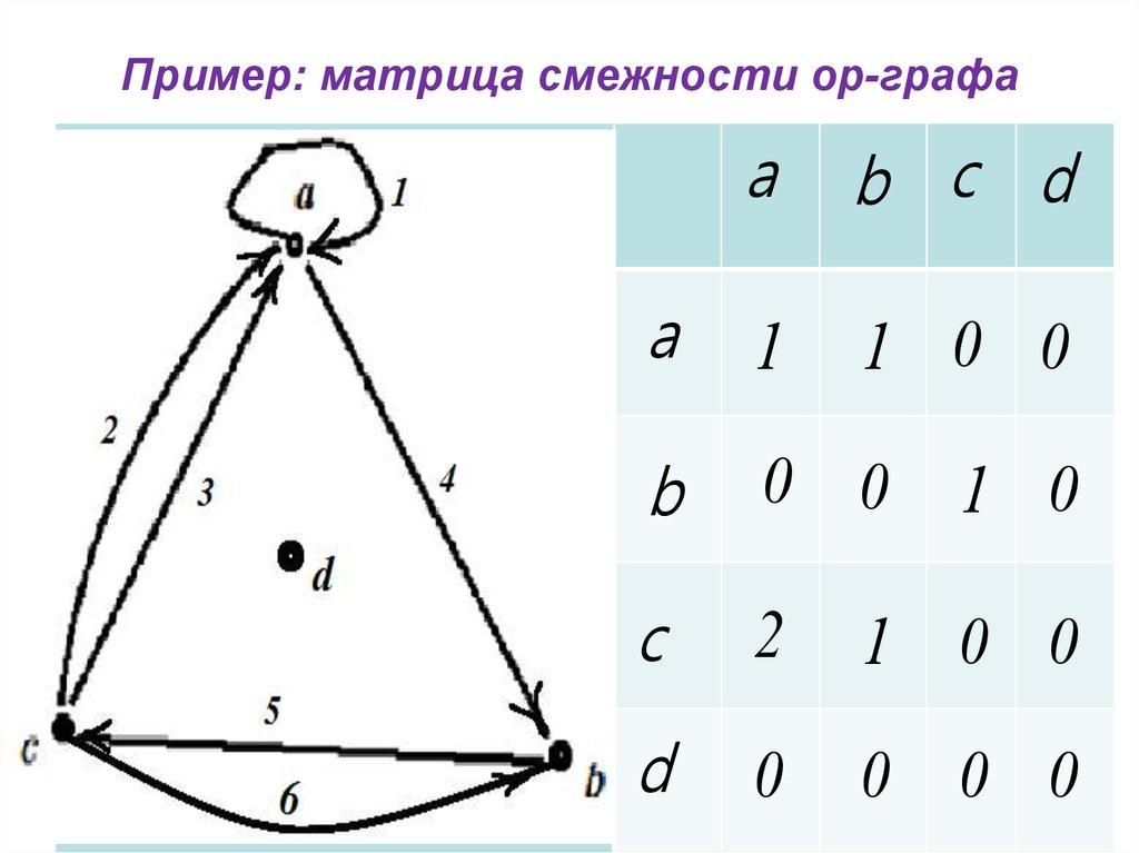 Графы. Основные определения, способы задания - презентация ...
