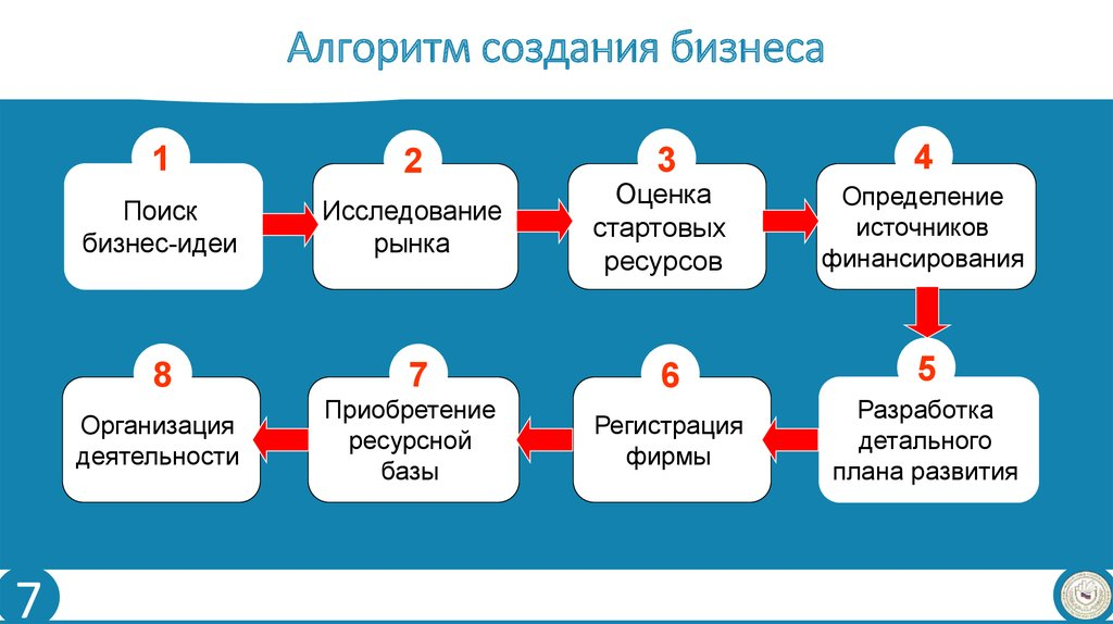 Идея по созданию бизнеса сроки окупаемости бизнес плана