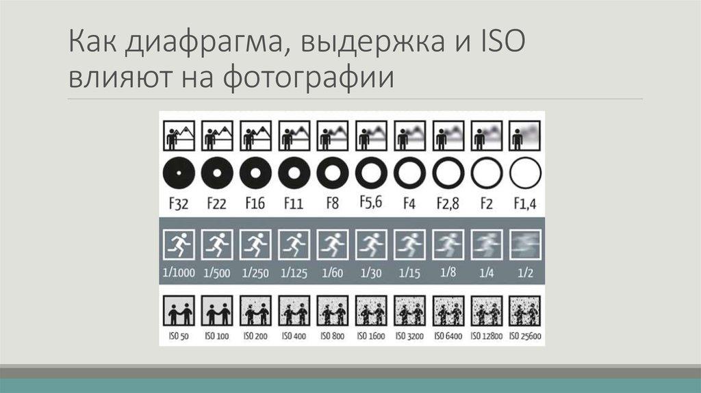 Диафрагма в фотоаппарате обозначение