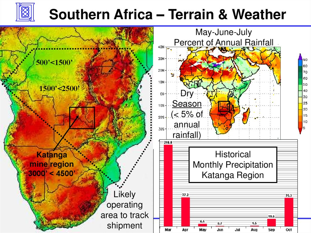 Southern Africa – Terrain & Weather