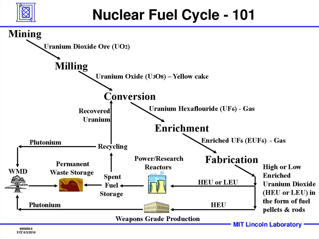 Nuclear Fuel Cycle - 101