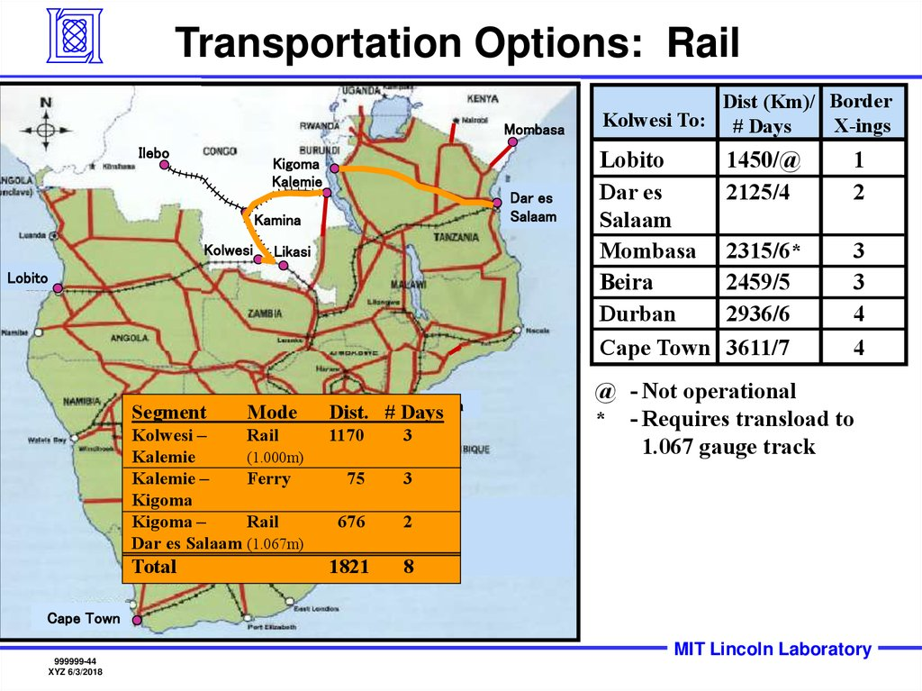 Transportation Options: Rail