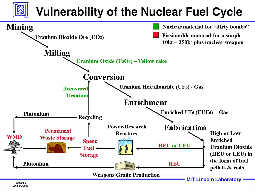 Vulnerability of the Nuclear Fuel Cycle