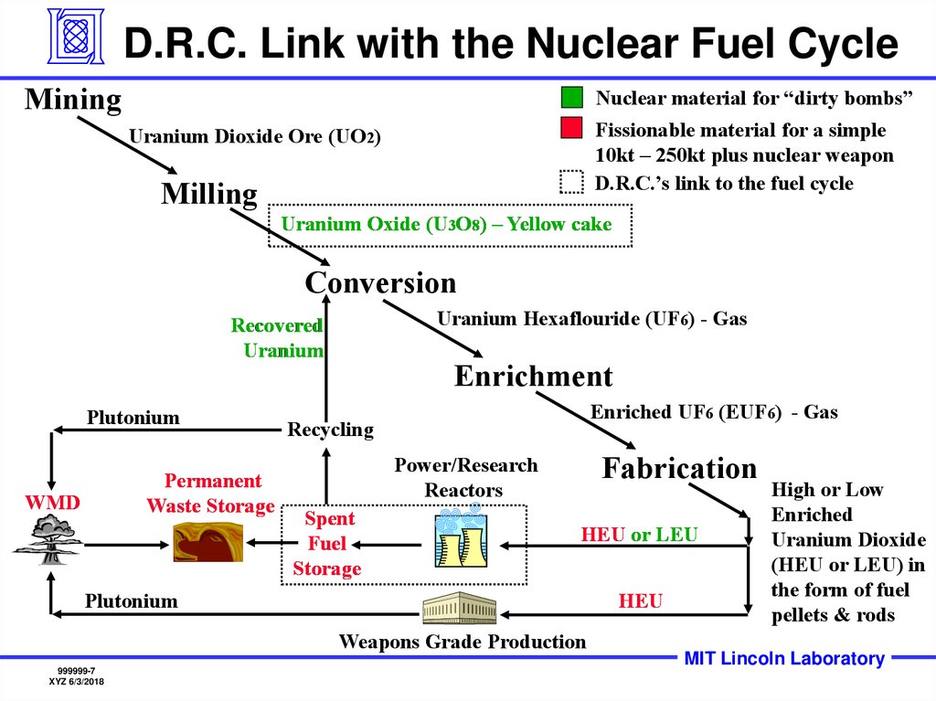 D.R.C. Link with the Nuclear Fuel Cycle