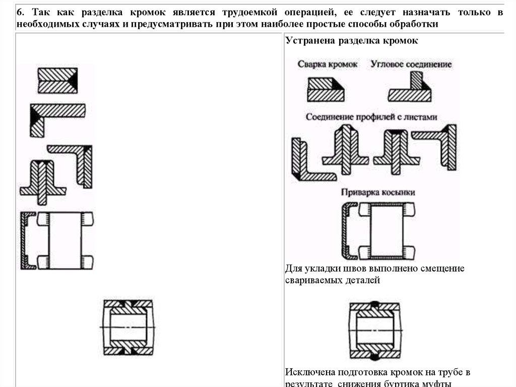 ГОСТ 231272 Единая система конструкторской документации