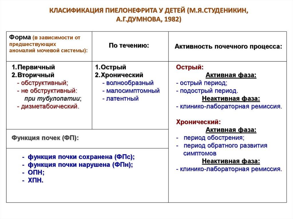 Ремиссия Хронического Пиелонефрита Диета. Что предусматривает диета при пиелонефрите, меню на неделю для женщин и мужчин