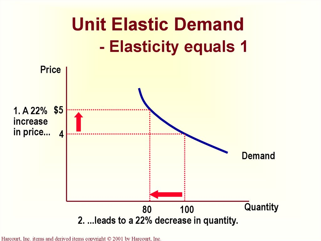 apple inc elasticity of demand Thus we can expect steve jobs is correct in saying that they did this to increase sales before the christmas season in fact, lowering the price should increase the sales, assuming that there is elasticity in the pricing and demand curve remember, elasticity is the degree to which quantity changes with a change in price.