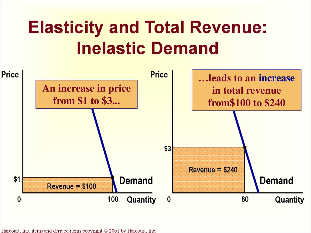 will bury price elasticity scenario The price elasticity of demand refers to the effect on the quantity bought at incremental price changes in other words, it's a quantitative measure of consumers' likelihood to buy at various prices in a particular market a market or product that is very elastic would mean a slight change in price results.