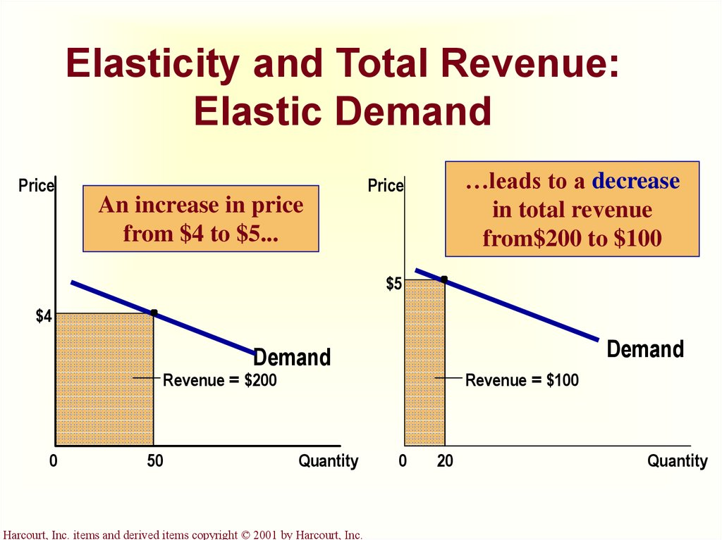 demand elasticity car rental Topics: supply and demand, car rental, price discrimination pages: 13 (3866 words) published: may 3, 2006 the rental car industries as well as other industries within the travel market are challenged with developing a pricing strategy that will maximize profits for the firm.