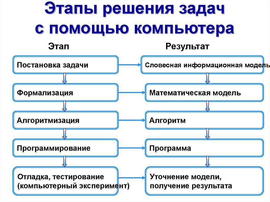 Решение задачи с помощью компьютера заявление материальная помощь студент
