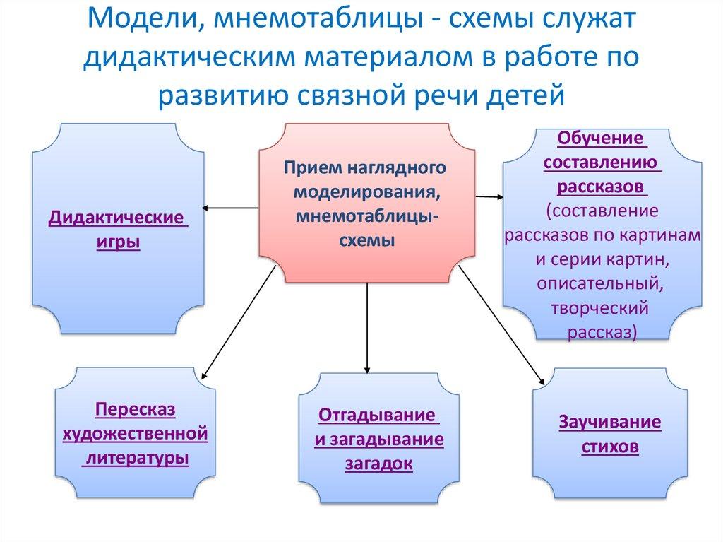 Использование схем моделей в работе с дошкольниками модели принятия управленческих решений в организации курсовая работа