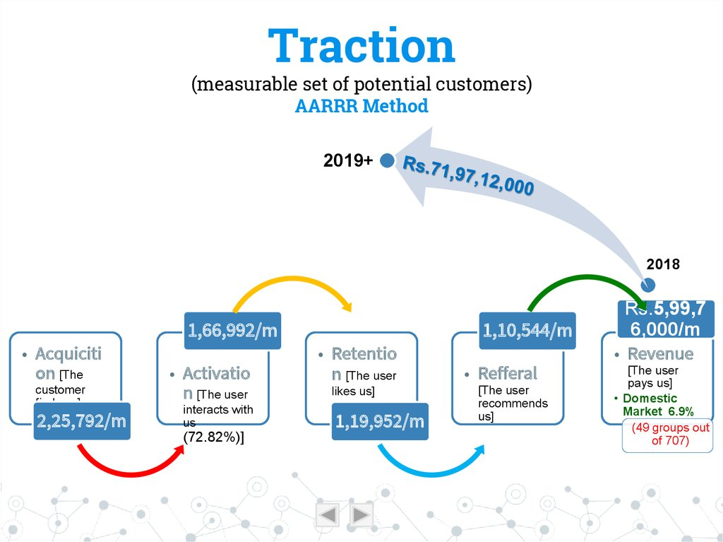 Traction (measurable set of potential customers) AARRR Method